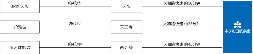 从九州・四国・中国地区